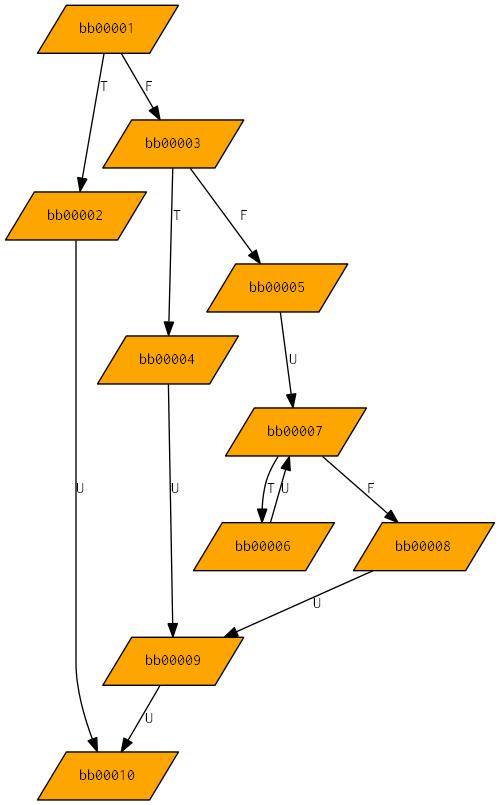 Nikolaos Kavvadias - HercuLeS high-level synthesis tool